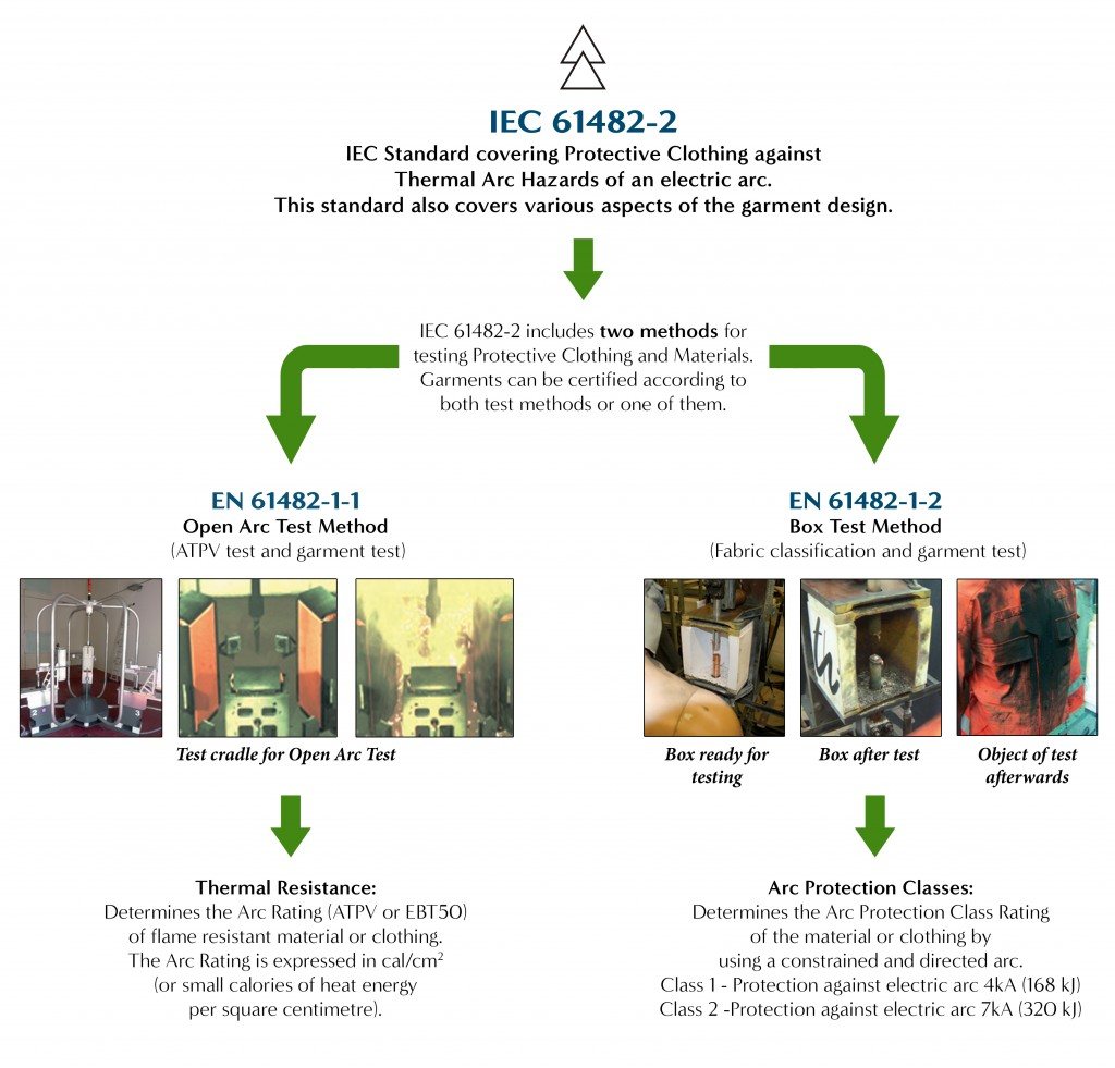 IEC 61482
